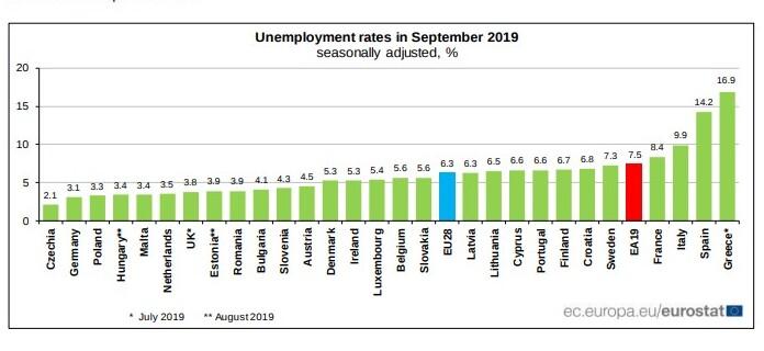Avrupa'da İşsizlik Oranı